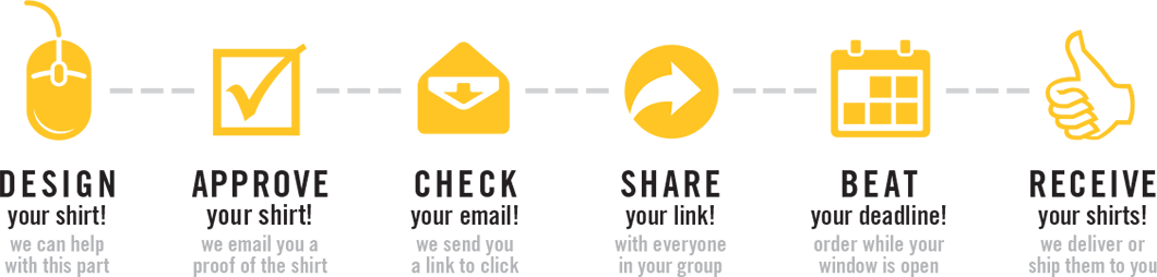 Design, Approve, Check, Share, Beat, Receive